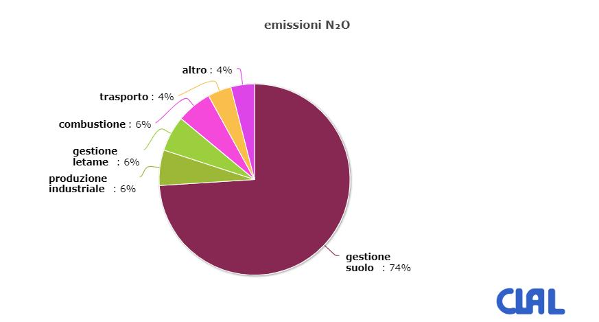 Produzione di N2O nel mondo agricolo