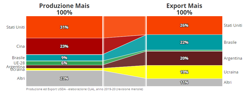CLAL.it  - Rapporto Produzione ed Export Mais