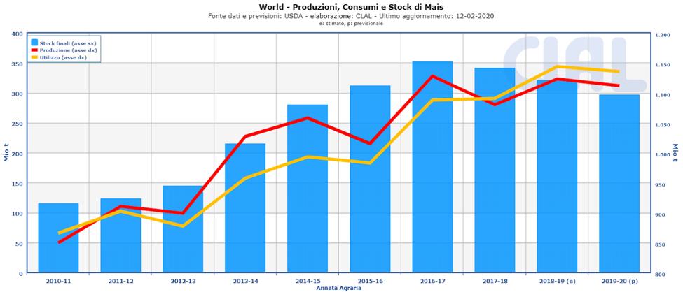 CLAL.it - Produzione, Consumi e Stock di Mais