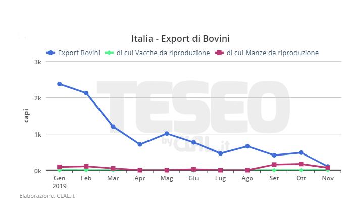 CLAL.it - Italia, Export di Bovini