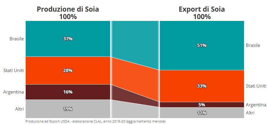 TESEO - Produzioni ed Export di Soia