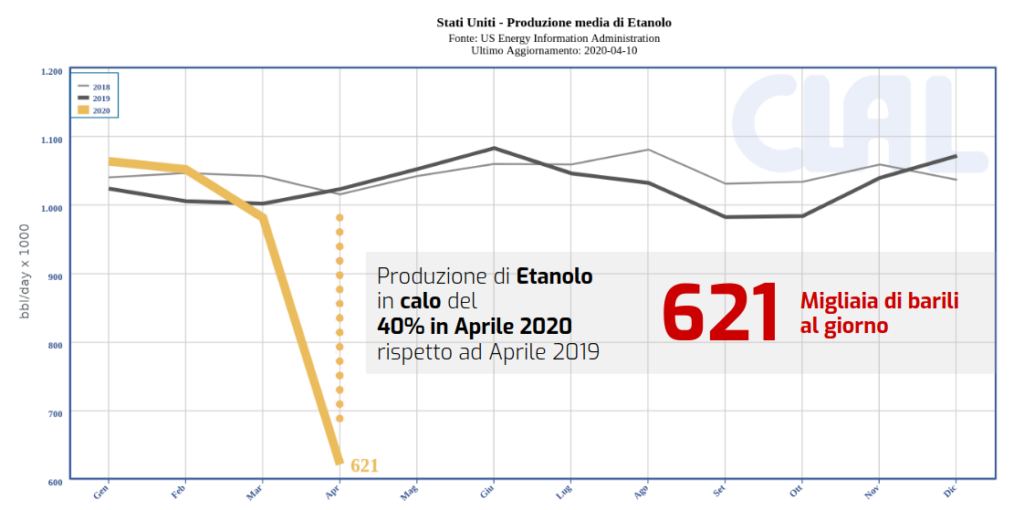 Stati Uniti - Produzione di Etanolo