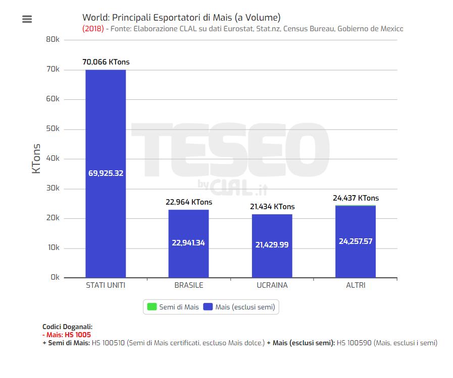 TESEO - Principali Esportatori di Mais