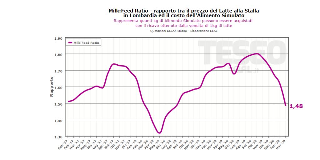 TESEO.it - Feed Ratio: rapporto tra prezzo del latte alla stalla ed alimento simulato