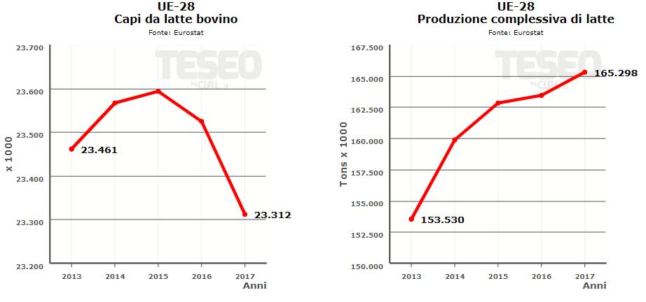 TESEO.it - Confronto tra numero di capi da latte e produzione complessiva di latte in UE
