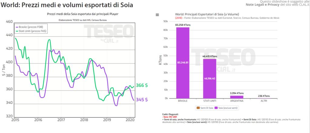 TESEO.it - Prezzi medi e volumi esportati di Soia
