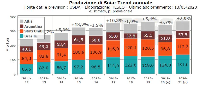 TESEO.it - Produzione Mondiale di Soia