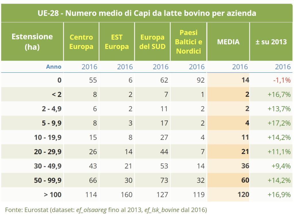 TESEO.clal.it - UE-28: Numero medio di Capi da latte bovino per azienda