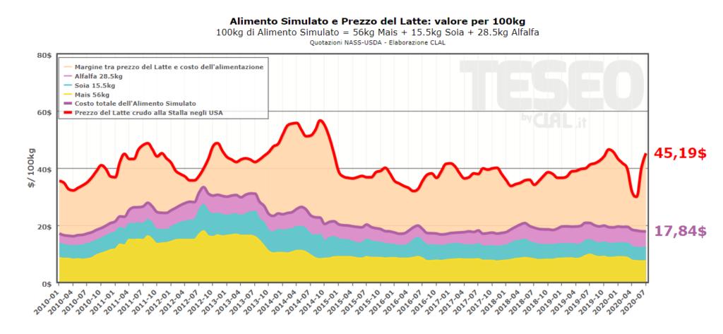 TESEO.clal.it - Alimento Simulato e Prezzo del Latte USA