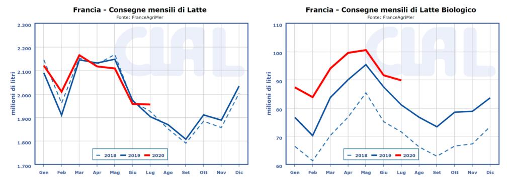 CLAL.it - Rapporto consegne di Latte Convenzionale e Bio in Francia