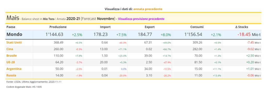 Mais - Forecast USDA di Novembre
