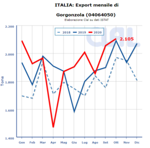 CLAL.it - Italia Export di Gorgonzola
