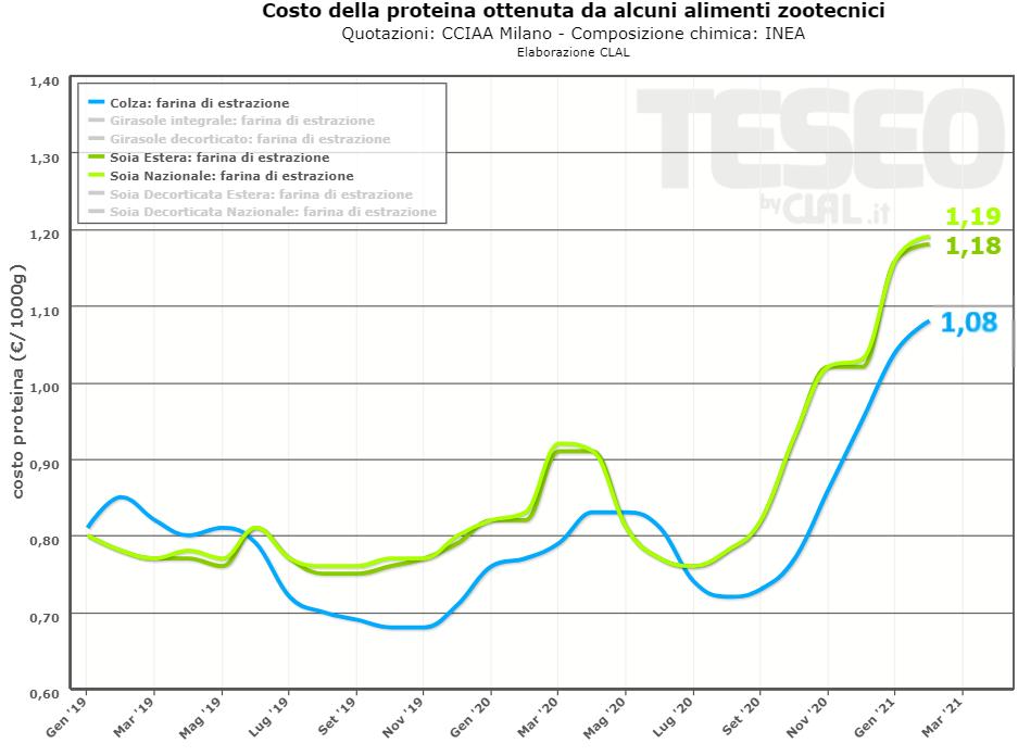 TESEO.clal.it - Costo di 1000gr (1kg) di proteine fornite da Soia e Colza