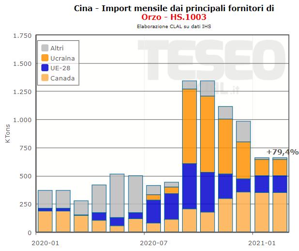 Import Cina di Orzo