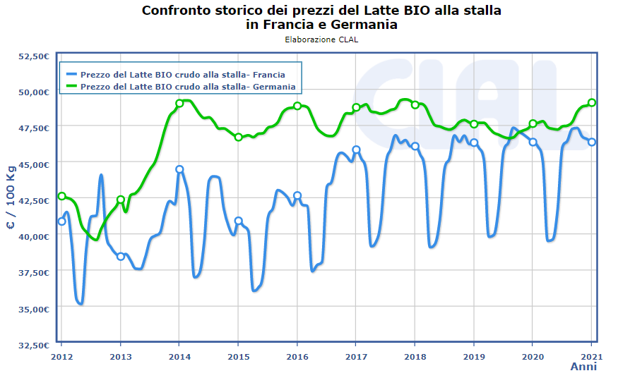 Confronto Prezzi del Latte Bio in Francia e Germania