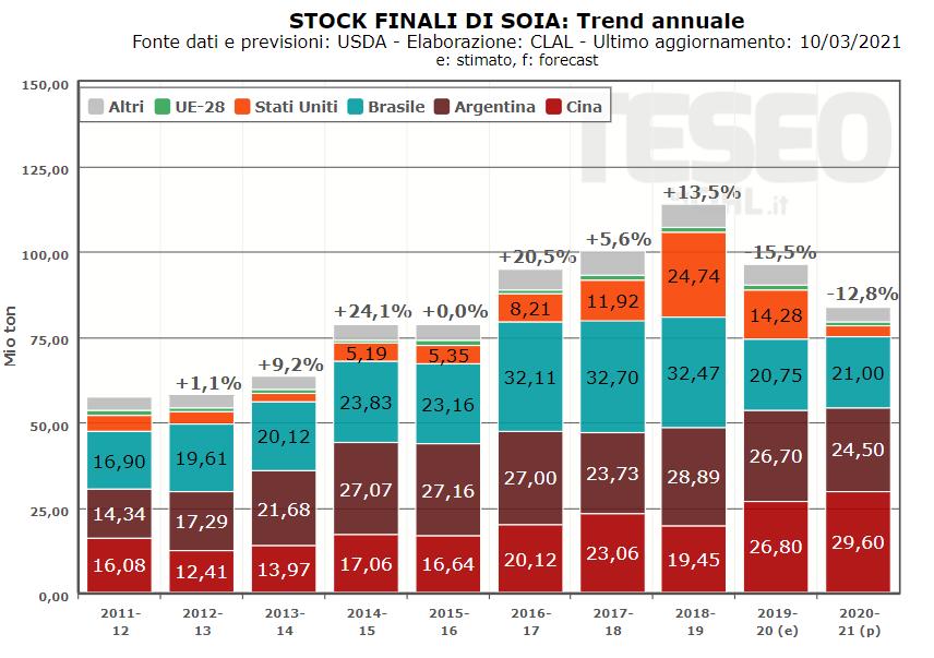 Stock Finali di Soia