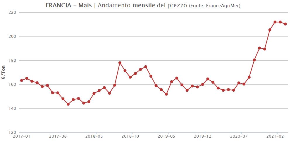 TESEO.clal.it - Prezzo del Mais in Francia