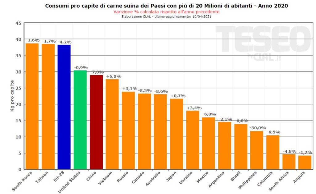 TESEO.clal.it - Consumi pro capite di Carne Suina