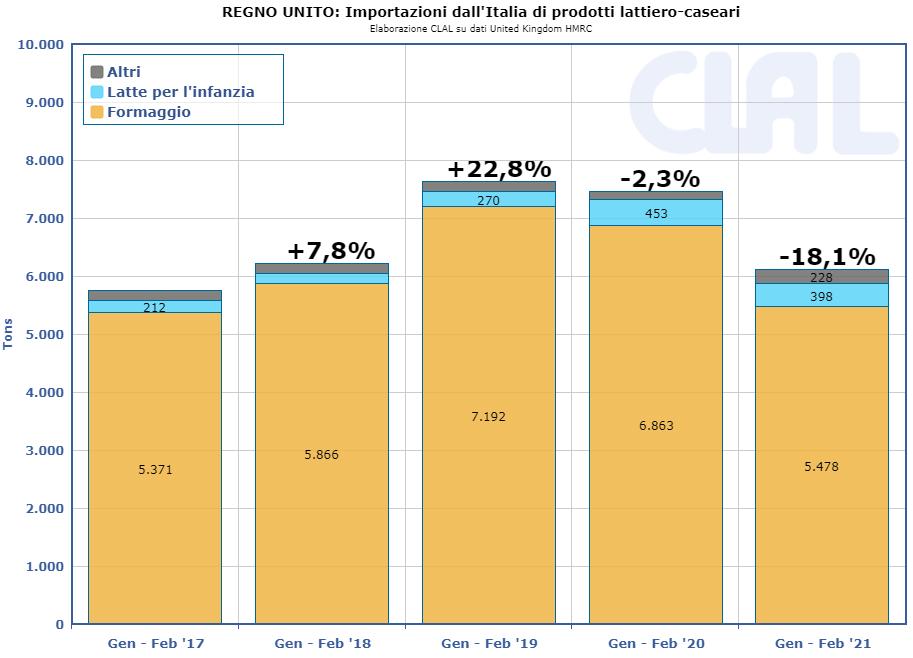 CLAL.it - UK Dairy Import da Italia