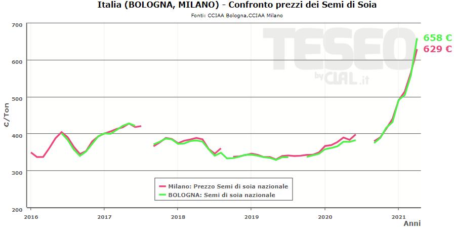TESEO.clal.it - Italia: Prezzi dei Semi di Soia