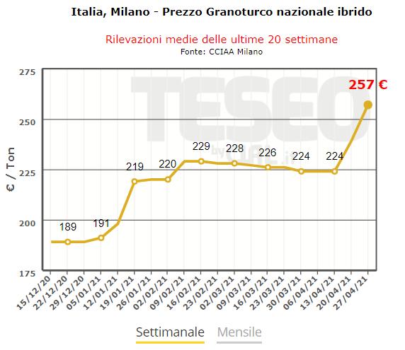 TESEO.clal.it - Milano: Prezzo Settimanale del Mais Nazionale Ibrido