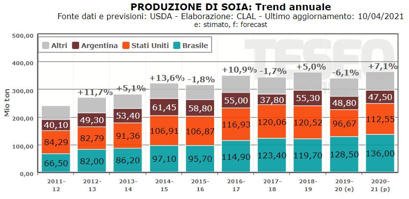 TESEO.clal.it - Produzione Mondiale di Soia