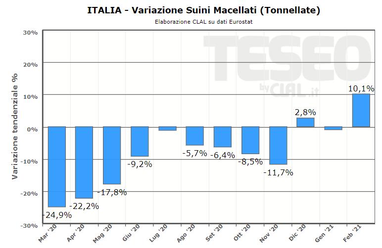 TESEO.clal.it - Italia: Suini Macellati (Ton)
