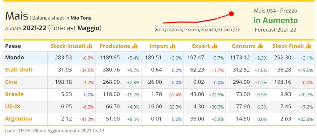 TESEO.clal.it - Mais: Bilancio di Mercato 2021-22