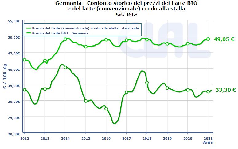 CLAL.it - Germania: Confronto Prezzi del Latte BIO e del Latte Convenzionale alla Stalla