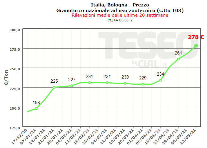 TESEO.clal.it - Prezzo Mais Bologna