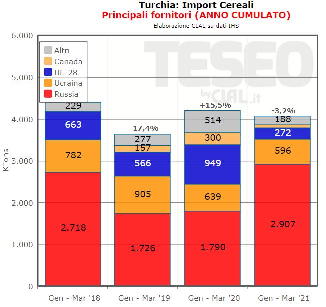 TESEO.clal.it - Turchia: Import Cereali