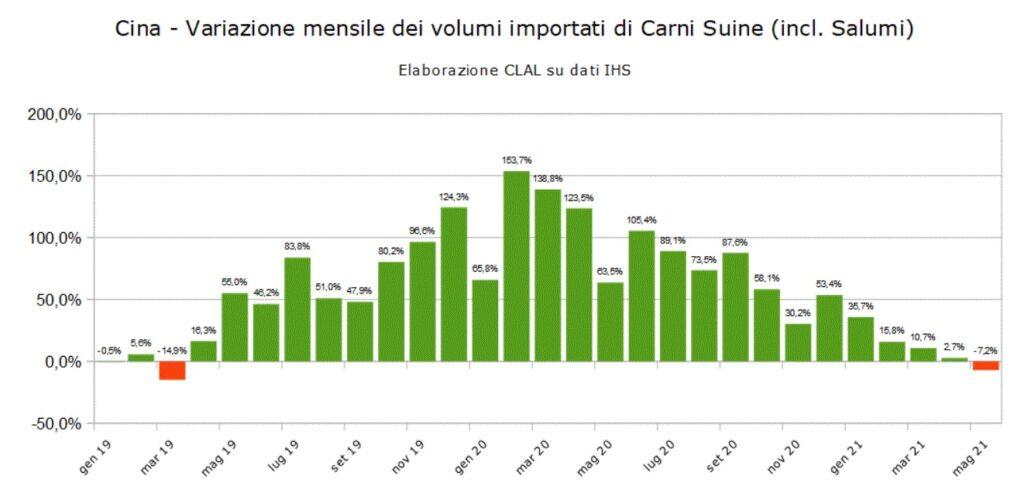 TESEO.clal.it - Cina: Import di Carni Suine