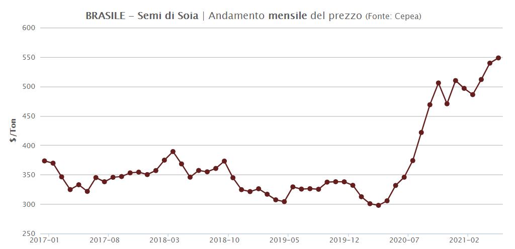 TESEO.clal.it - Brasile: Prezzo Mensile della Soia