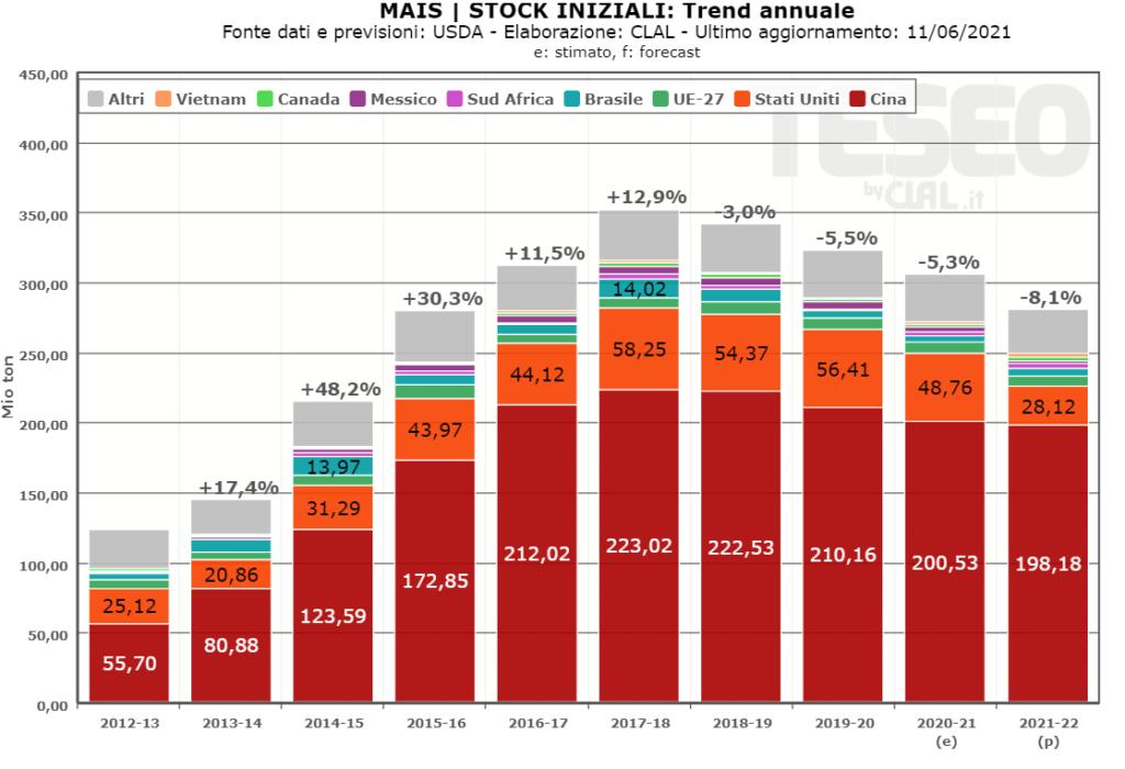 TESEO.clal.it - Stock Iniziali di Mais 2020/21