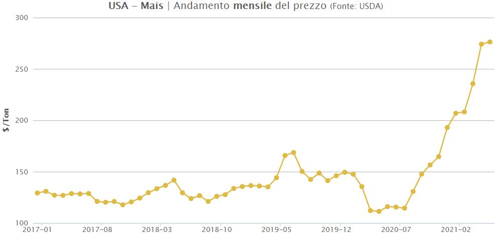 TESEO.clal.it - USA: Prezzo mensile del Mais